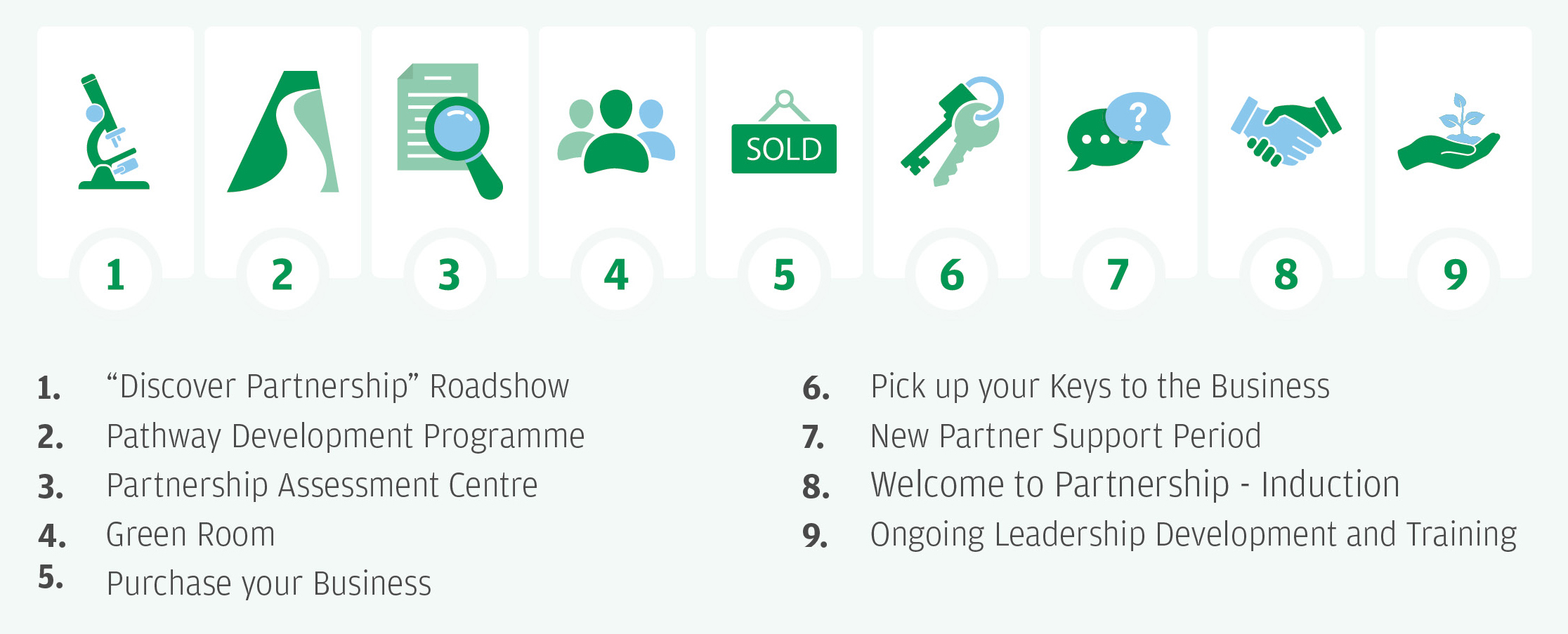 The application process for a partnership at Specsavers UK
